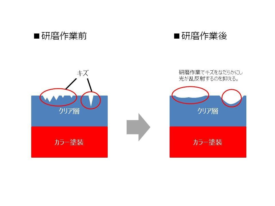 鏡面仕上げの原理を説明した図