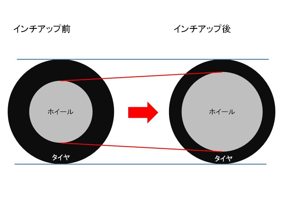 インチアップを説明した図
