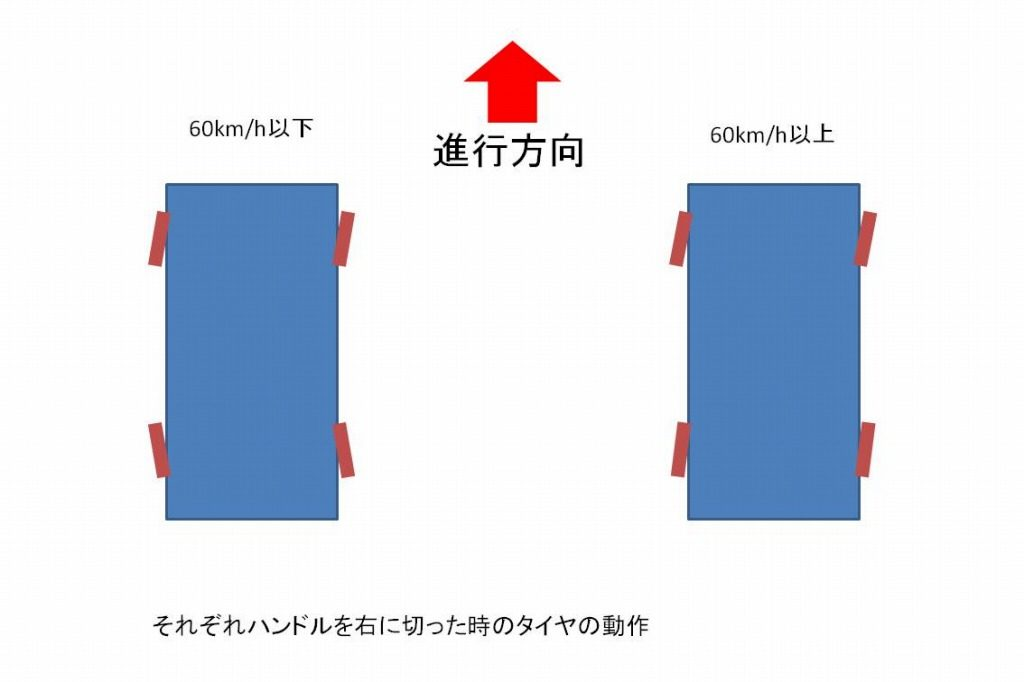 4wsの説明