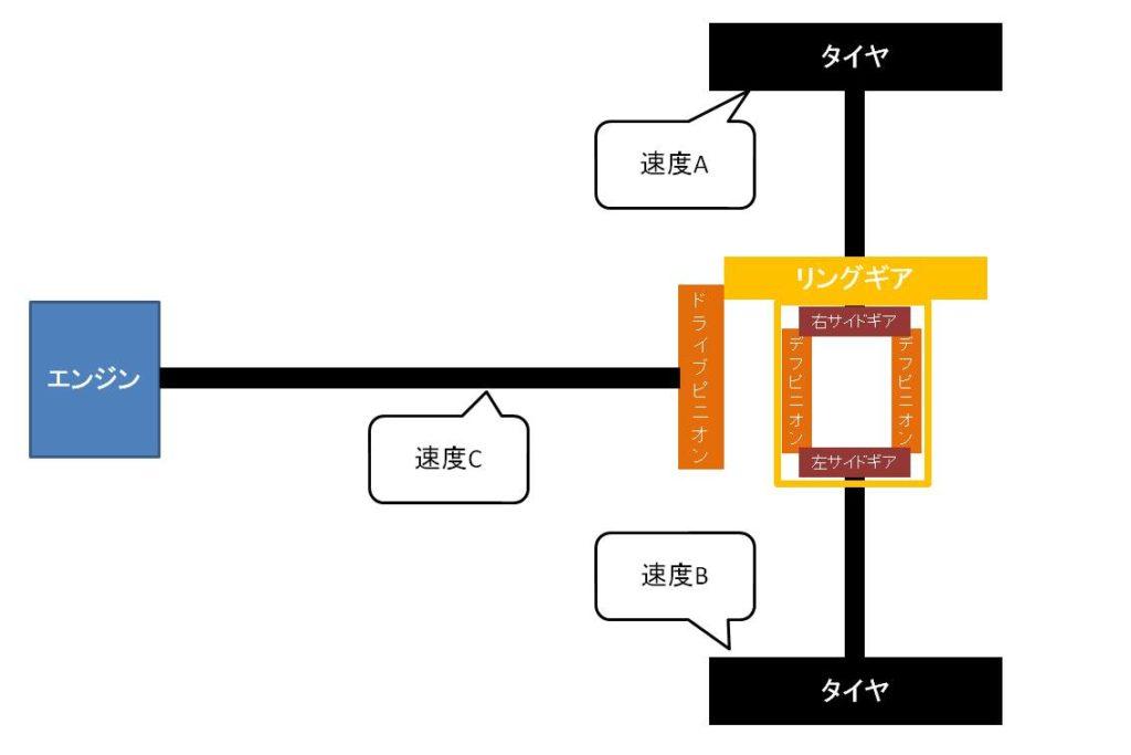 デファレンシャルギアの図