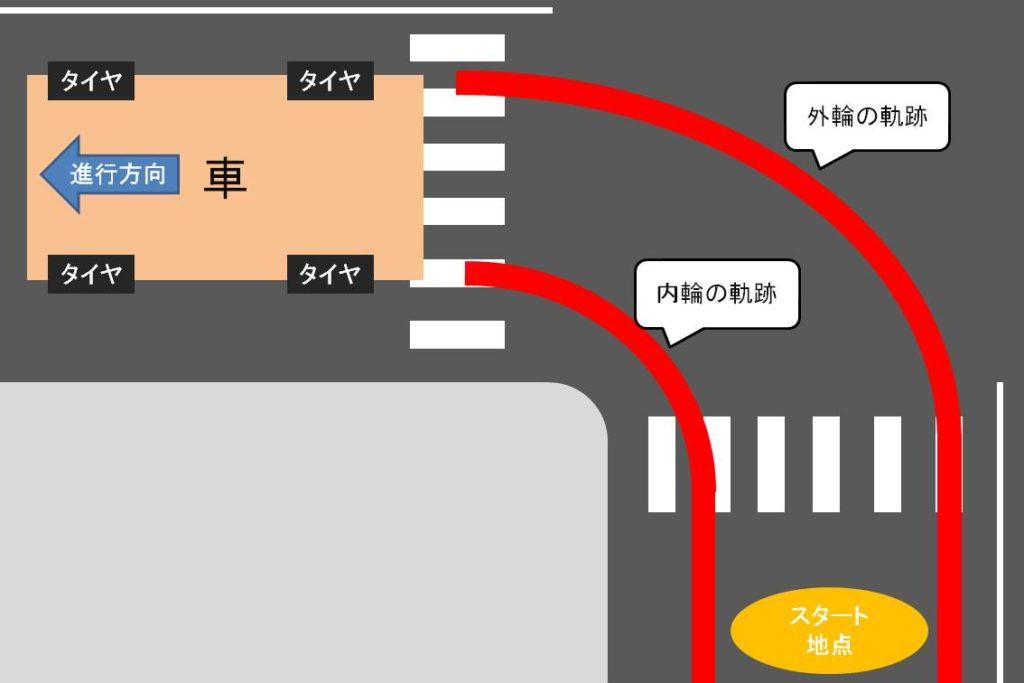 車のタイヤの軌跡の図