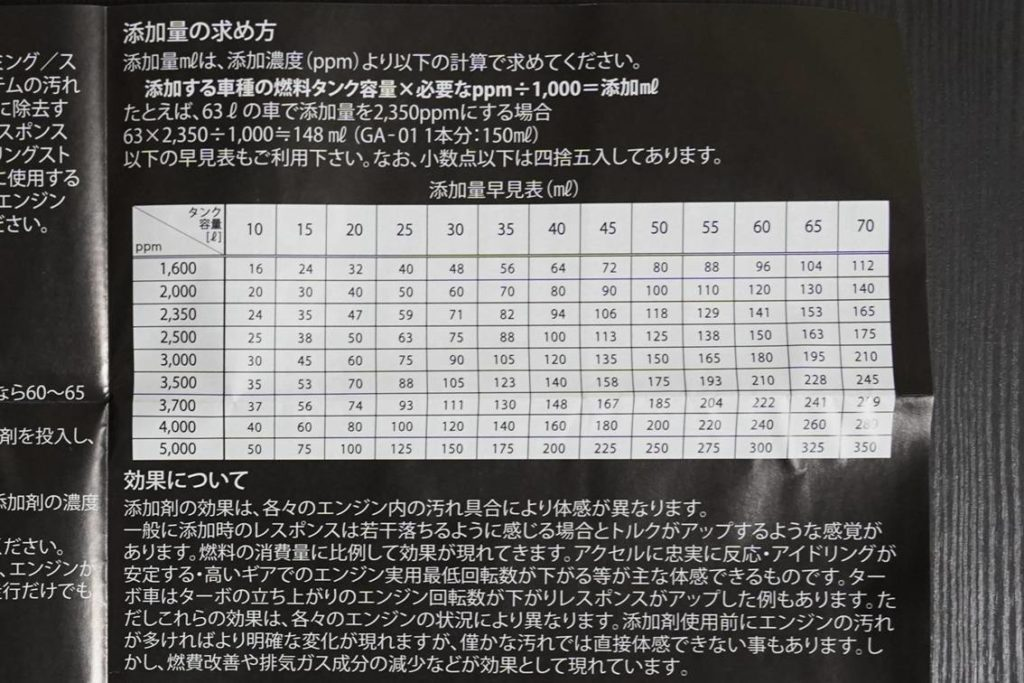 GA-01_添加量早見表